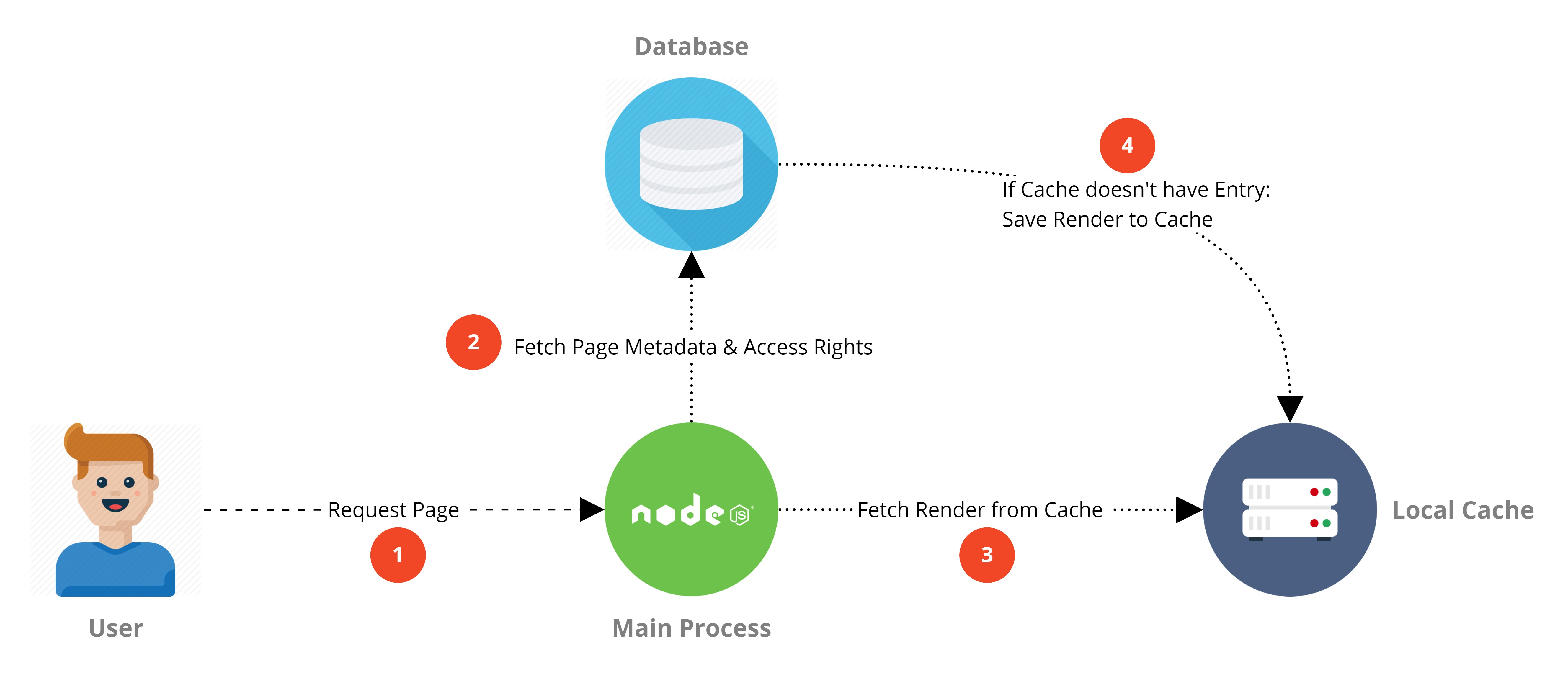 View Page Flow Diagram